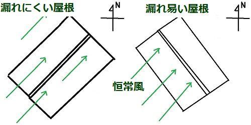 屋根の風向き - コピー